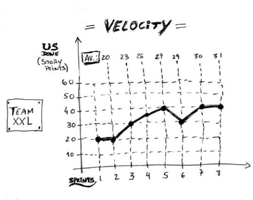 velocitychart_s1