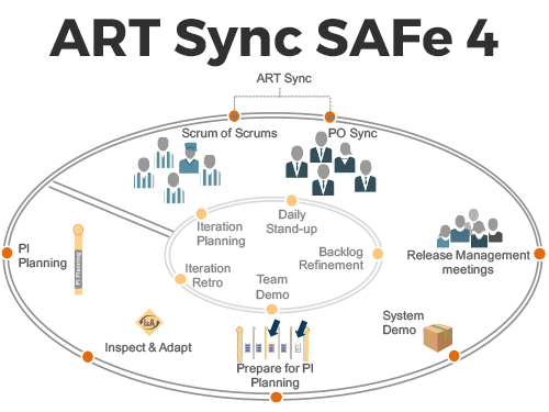 ART Synch — Scrum of Scrums and POPM Synch