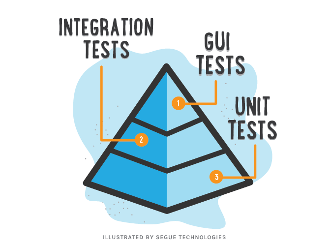 Testing in Lean Agile World