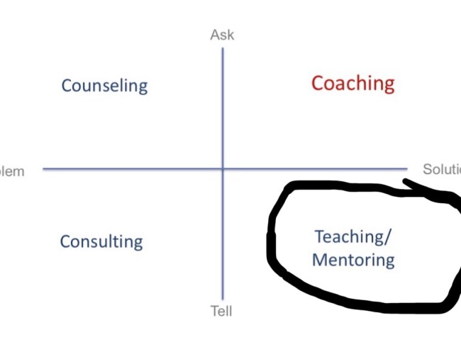 Being a Technical Coach. Part VIII