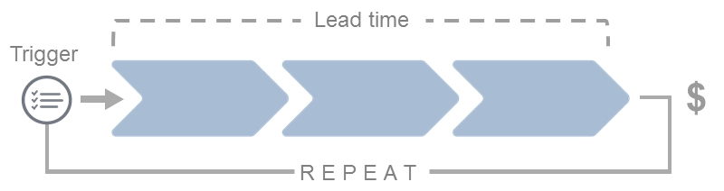 Value Stream in a Nutshell