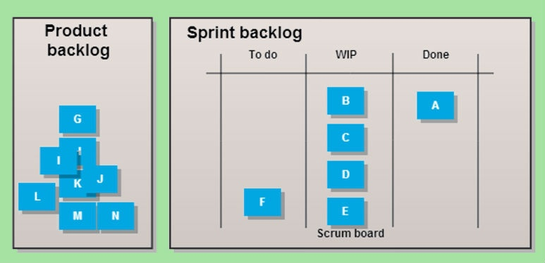What is Sprint Backlog
