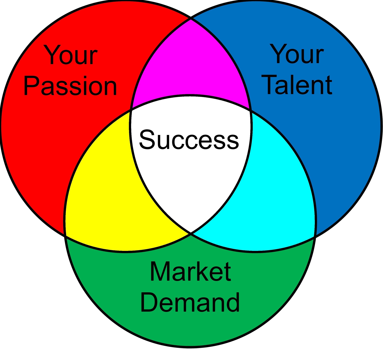 Venn Diagrams Passion And