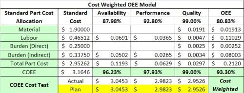 Cost driven OEE model - Summary
