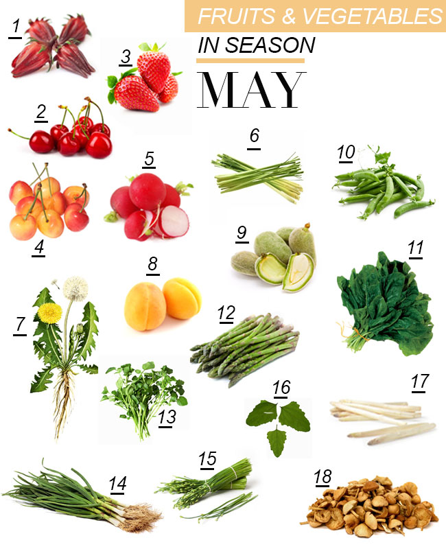 WHAT'S IN SEASON? FRUITS & VEGETABLES FOR MAY