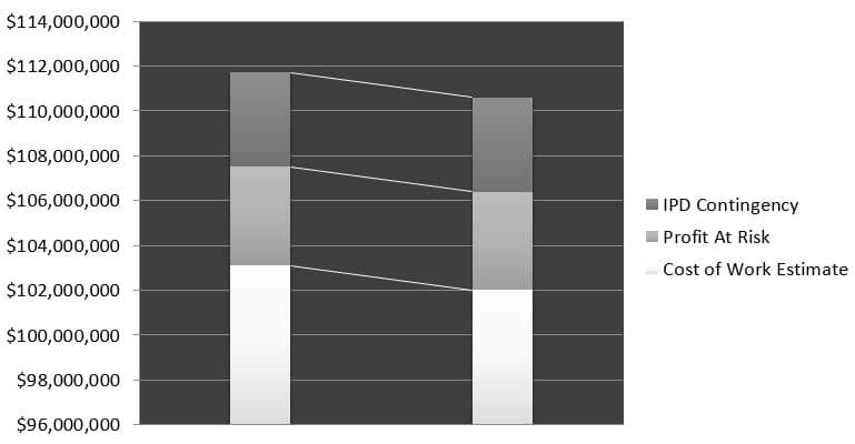 sunnyvale-target-value-design-goal