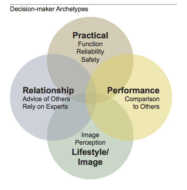 decision-maker archetypes, lean IPD