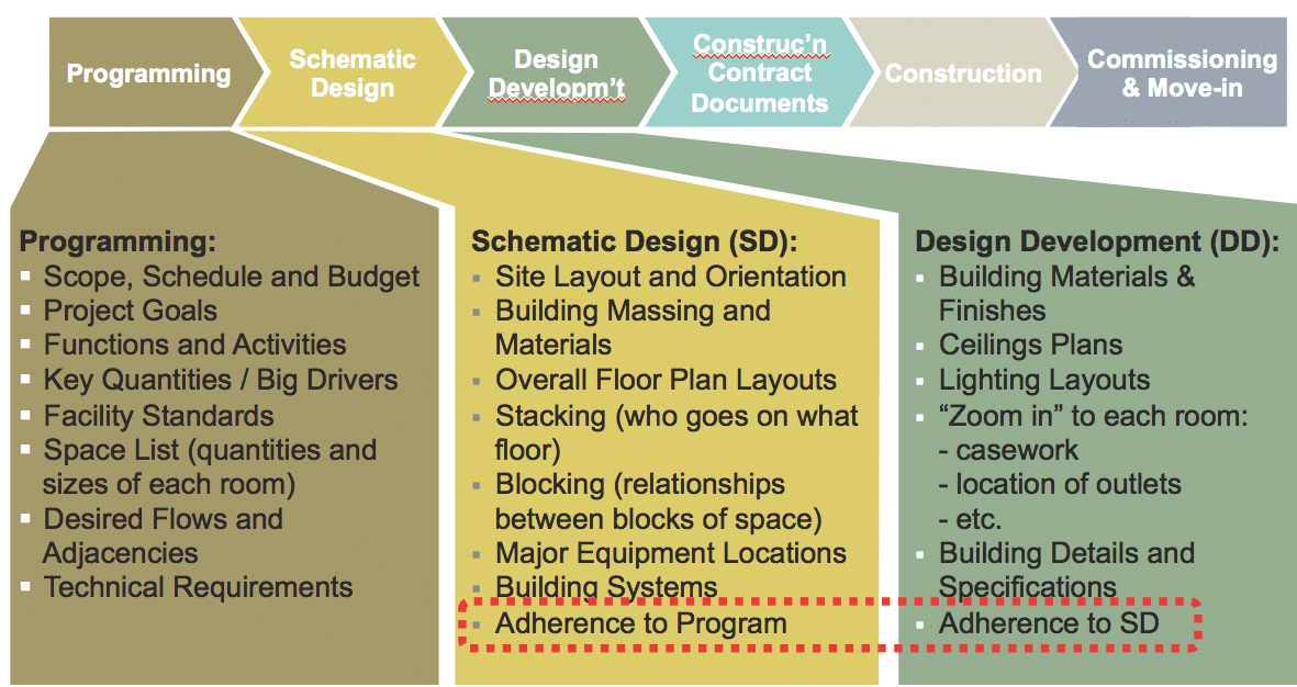 Design process overview in Lean construction