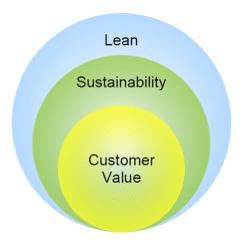Lean, sustainability, customer value