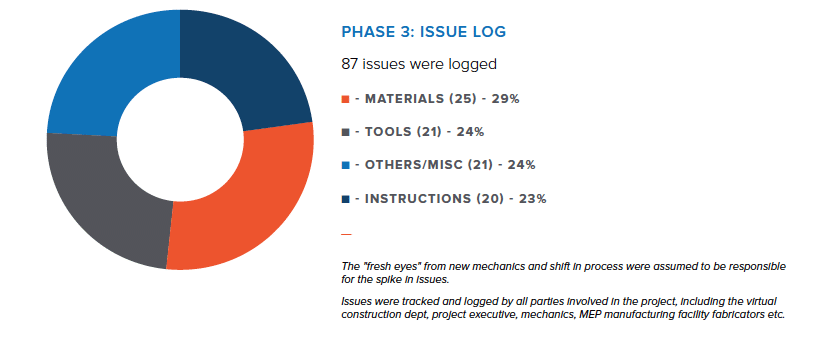 Project Mountain Phase 3 Issue Log