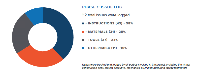 Project Mountain Phase 1 Issue log