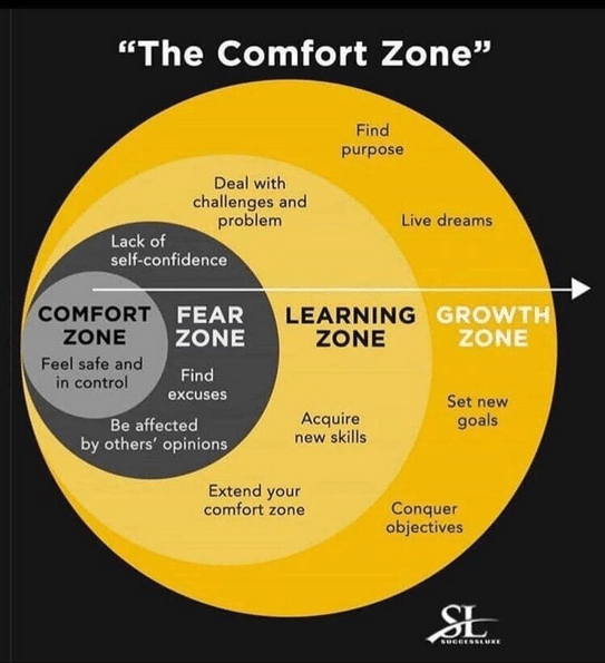 the comfort zone, peoplehrsolutions.com