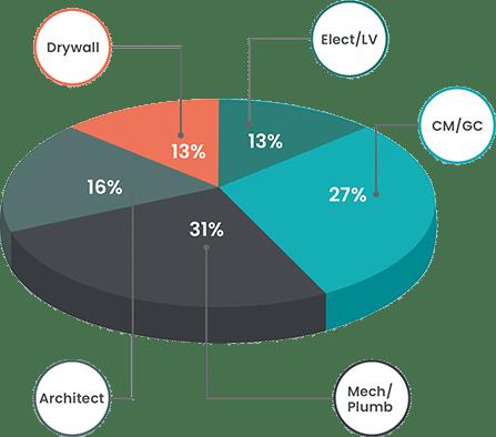 wheel-percentage