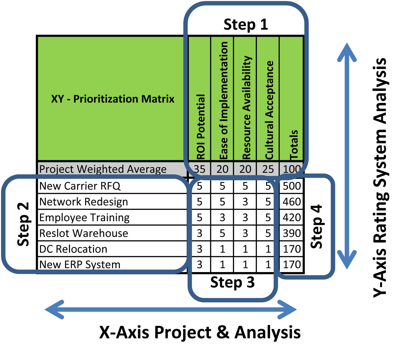 Lean Defined The Xy Project Selection Matrix