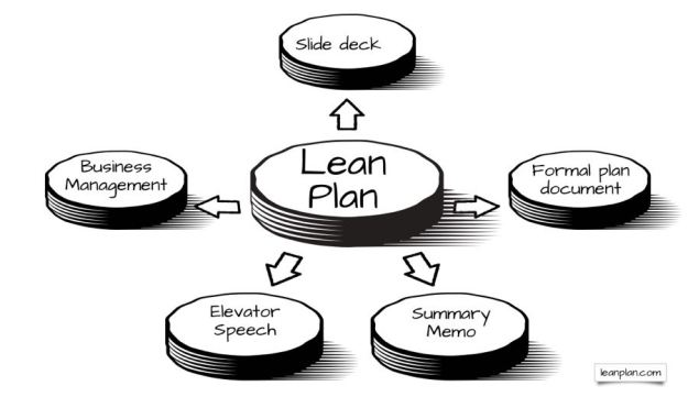 form follows function in lean planning