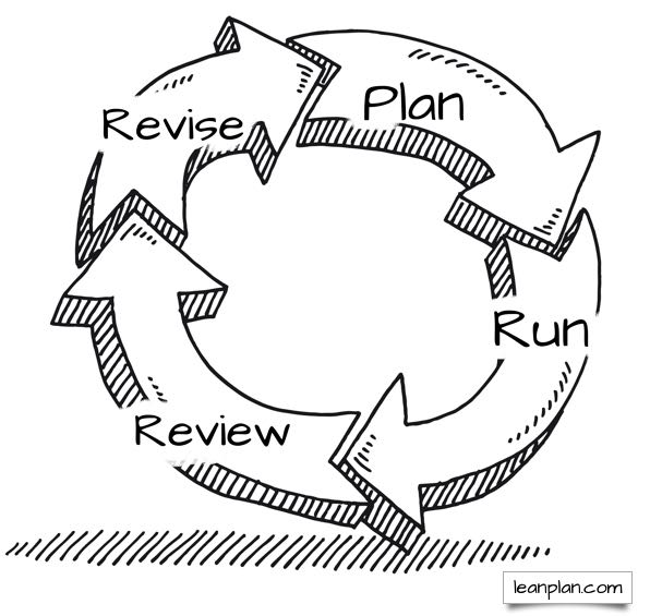 PRRR Cycle lean business planning