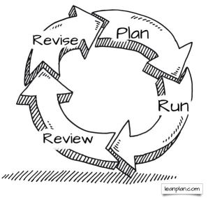 PRRR Cycle lean business planning process