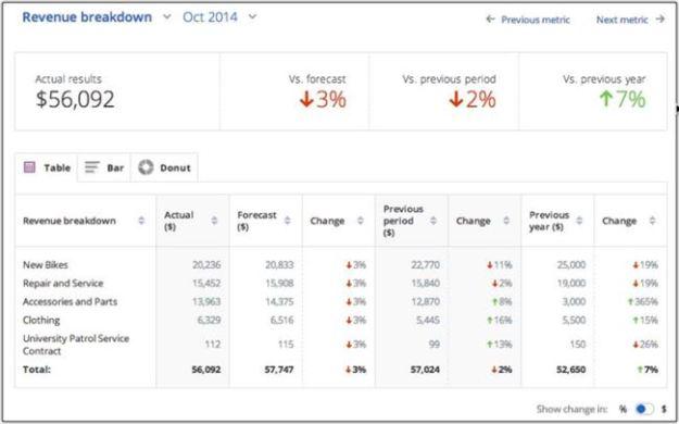 LivePlan Sales Variance