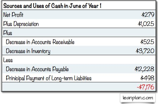 Sources and Uses of Cash Example