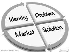business strategy brainstorming framework