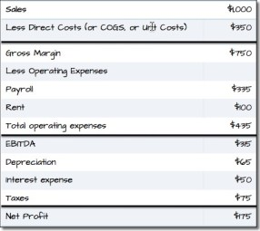 Profit and Loss with EBITDA