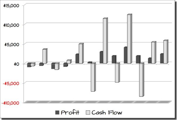 Profits vs. Cash