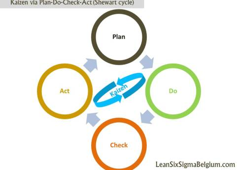 Kaizen via Plan-Do-Check-Act (Shewart cycle)