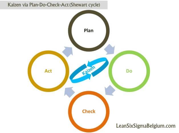 Kaizen via Plan-Do-Check-Act (Shewart cycle)