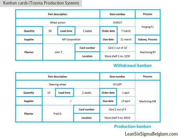 Kanban cards (Toyota Production System)