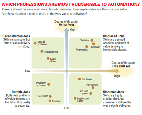 Johari-window-of-job-vulnerabilitypublished-in the MIT-Sloan-Management Review article.