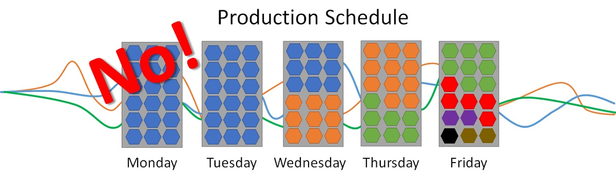 Lean Manufacturing Tools: Heijunka Production Schedule Bad