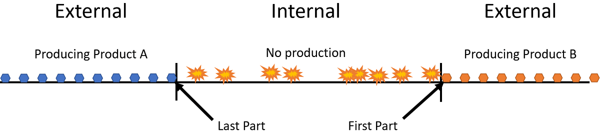Lean Manufacturing Tools: Quick Changeover Internal vs External Time