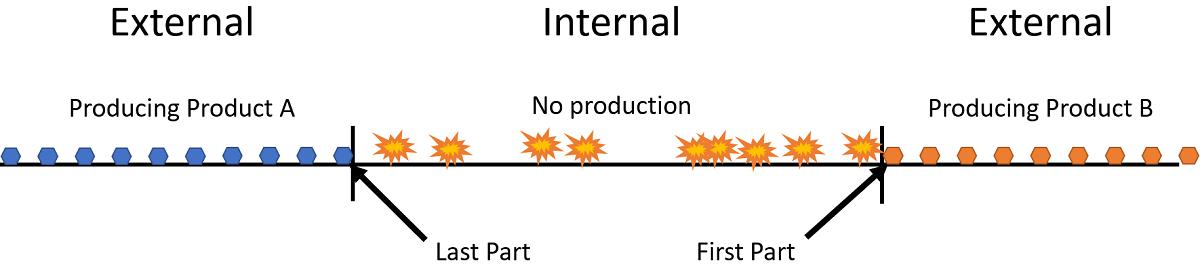 Quick Changeover Internal vs External Time