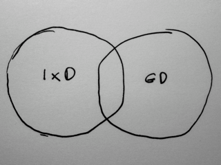 Venn diagram of IxD and GD as equals with some overlap