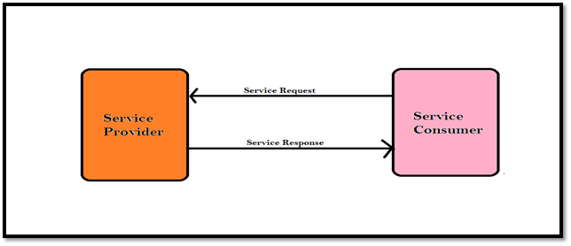 How to perform Web Services Testing using HTTPClient