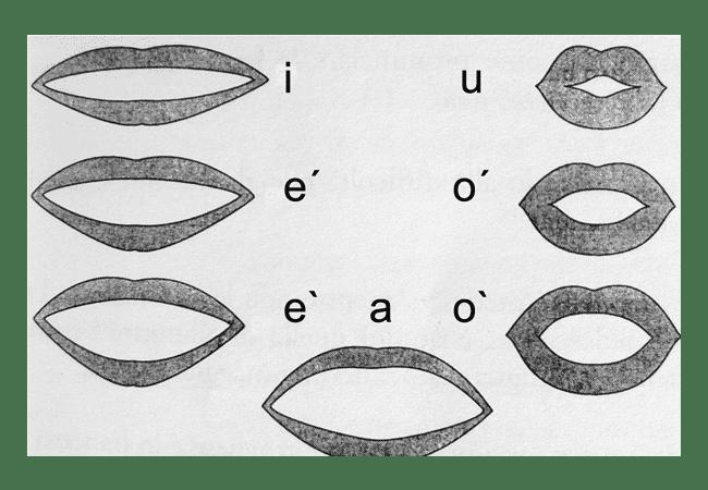 Le Vocali italiane e la loro pronuncia corretta
