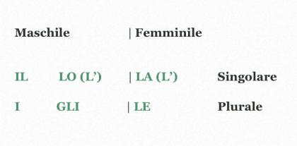 Articoli Definiti in Italiano