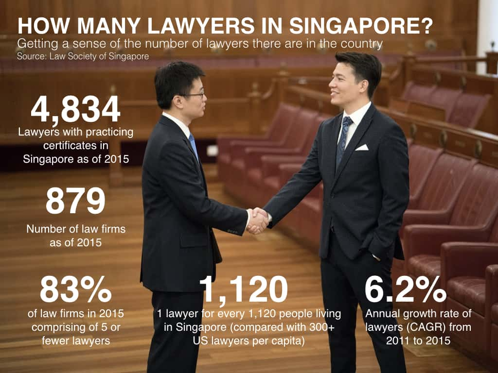 How Many Lawyers Are There In Singapore Infographic