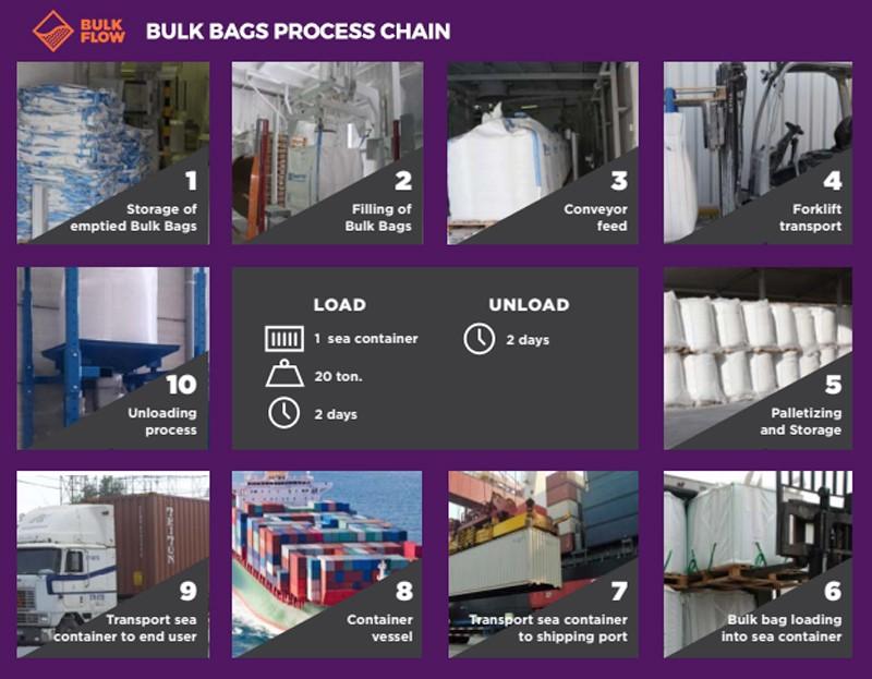 bulk bags process chain