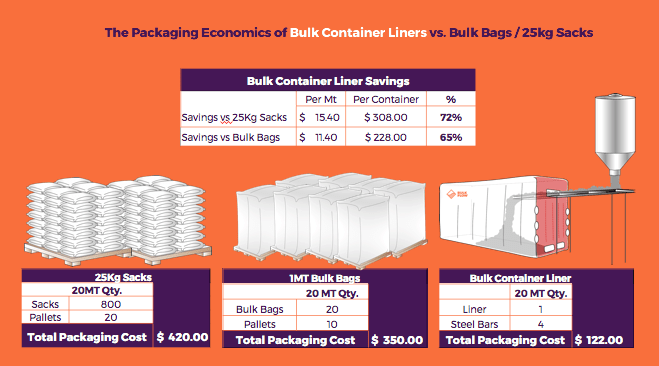 packaging cost savings