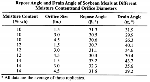 handling the soybean meal