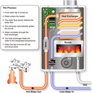 BUYER'S GUIDE: Tankless Water Heaters :: CompactAppliance
