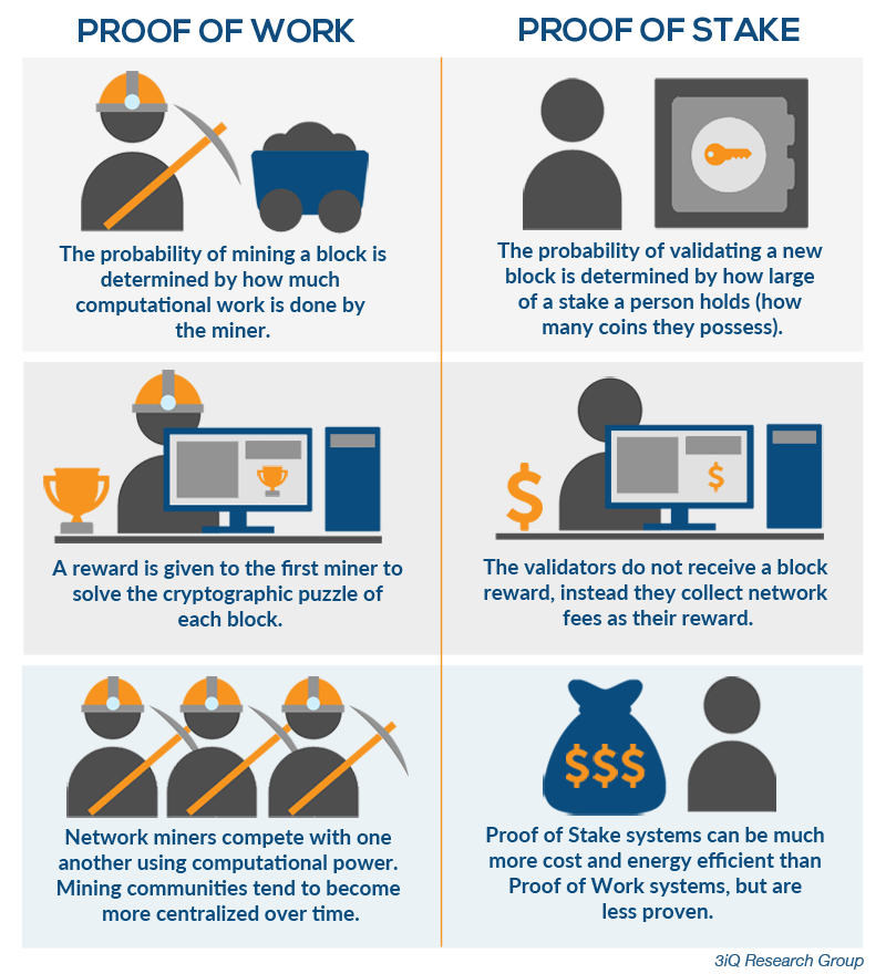 Proof of work vs proof of stake infographic