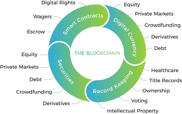 Various applications of blockchain technology infographic with green cycle