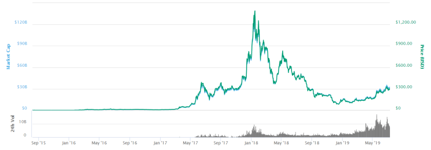 Ethereum price from 2015 to 2019 NZ