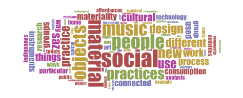 WordCloud for Core Texts