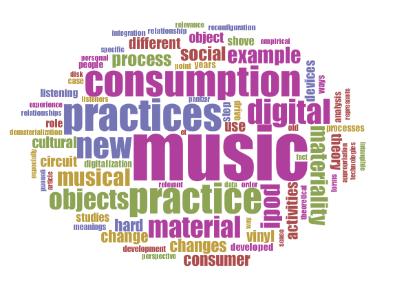 "WordCloud for Magaudda's ""When materiality 'bites back': Digital music consumption practices in the age of dematerialization"""