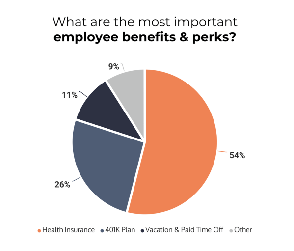 employee perks and benefits of most importance
