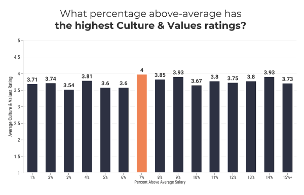 percent above average for culture & values