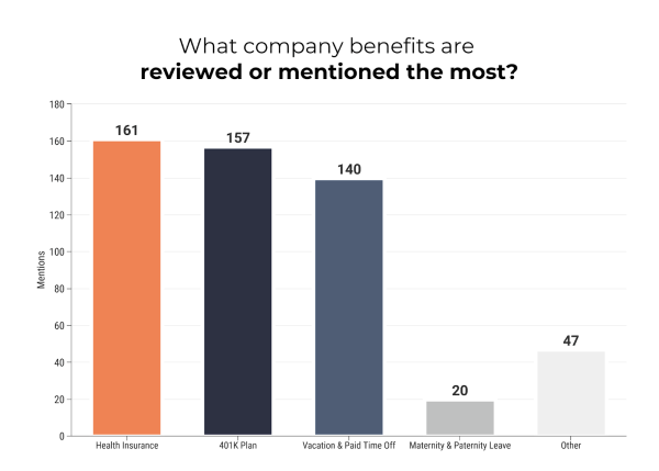 company benefits mentioned